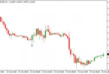 Photo of Basic Knowledge about the Forex Candlestick Charts